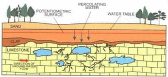 Sinkholes and the aquifer