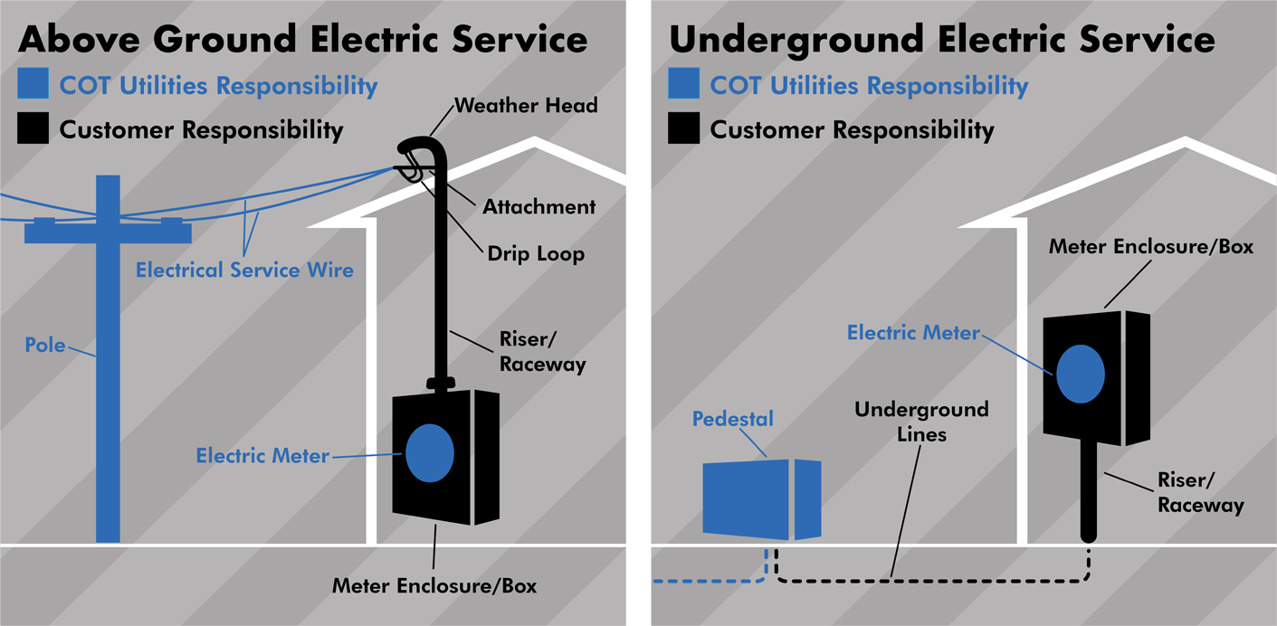 How Power Is Restored By The City Of Tallahassee Utilities City Of Tallahassee Utilities